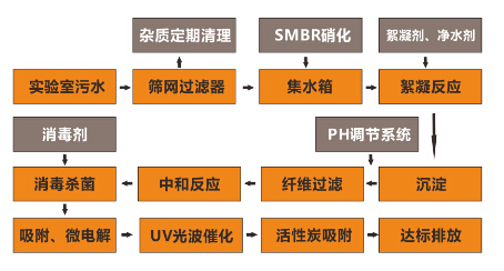 实验废水处理设备工艺流程
